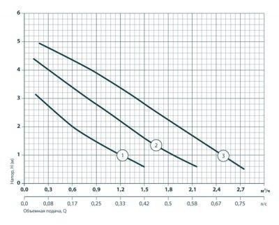 Циркуляционный насос Sprut GPD25/4S-180 + гайка (122104)