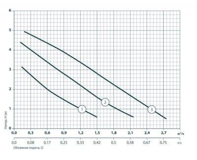 Циркуляционный насос Насосы+Оборудование BPS25/4-180 + гайка (122008)