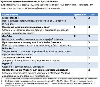 Операційна система Windows 10 Домашня 32/64-bit на 1ПК (ESD - електронна ліцензія в конверті, всі мови) (KW9-00265)