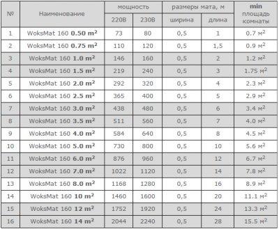 Тепла підлога Woks Mat 160 двожильний мат 146 Вт 1 м2 (0918057)