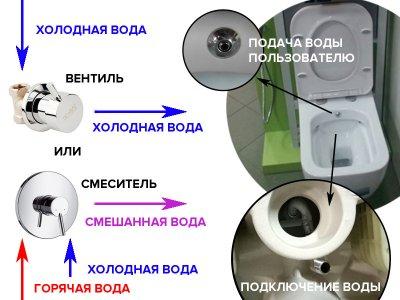 Унитаз-компакт с функц. биде, и сид. SC (SETK3504-0315-001-1-6100) IDEVIT Nova SETK3504-0315-001-1-6100