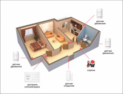 Беспроводная GSM сигнализация для дома, дачи, гаража комплект Kerui alarm G18 (Home 2) 433мГц