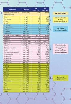 Энтеральное питание Нутримед Гепато Divit Nutraceuticals 400 г (8945731909029)