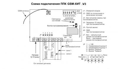 Охранная сигнализация Потенциал GSM-ХИТ V3 плата охранна GSM централь