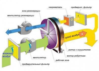 Адсорбційний роторний осушувач повітря OL-400M