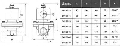 """Електромагнітний клапан Aqua-World KL-NX-0102 3/4"""" NC нормально закритий"""
