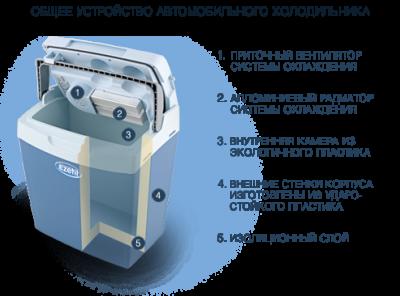 Практичний переносний автохолодильник Ezetil E3000 12/24/230 AES+LCD на 25 л. З дисплеєм (Сірий)