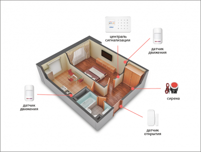 Комплект сигнализации Kerui G18 для 1-комнатной квартиры