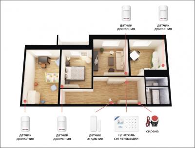Комплект сигнализации Kerui Wi-Fi W18 для 3-комнатной квартиры